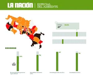 Aplicativo com dados de reciclagem na Costa Rica