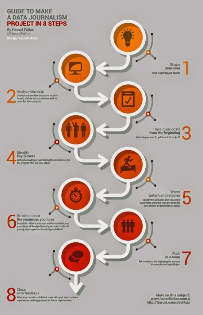 8 steps project ddj EN